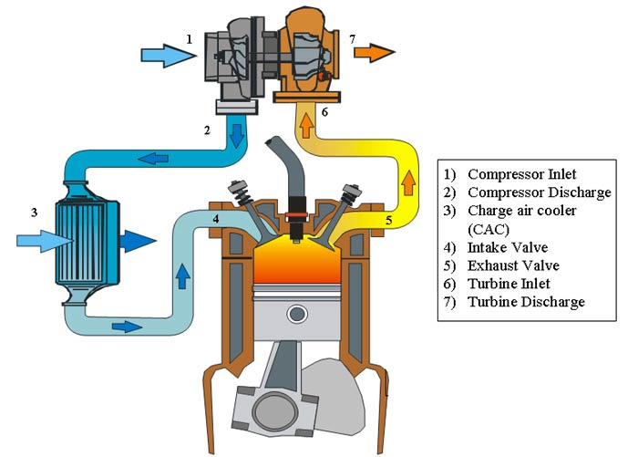 How Does A Turbocharger Work Diagram How Free Engine
